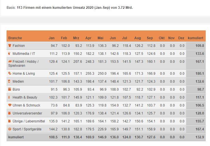 Indexierte Monatsumsätze im Schweizer Onlinehandel im Vergleich zum jeweiligen Vorjahresmonat – Januar – September 2020 / Quelle: distanzhandel.ch