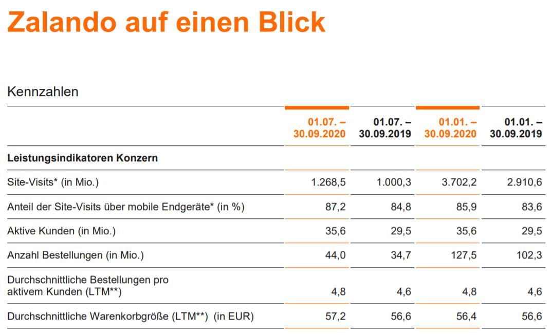 Wichtigste KPIs von Zalando im 3. Quartal / Quelle: Zalando