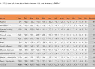 Indexierte Monatsumsätze im Schweizer Onlinehandel im Vergleich zum jeweiligen Vorjahresmonat – Januar – November 2020 / Quelle: distanzhandel.ch