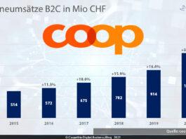 B2C-Onlineumsätze der Coop-Gruppe 2015-2020 – Quelle: Coop / Grafik: Carpathia AG