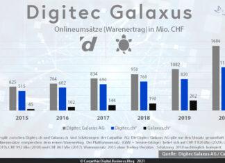 Umsätze (Warenertrag) der Digitec Galaxus AG in Mio CHF 2015-2020. Quelle: Digitec Galaxus AG / Grafik: Carpathia AG (Umsatzverteilung auf Digitec.ch und Galaxus.ch sind Schätzungen der Carpathia AG)