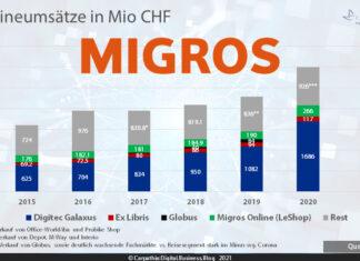 Onlineumsätze der Miros-Gruppe 2015-2020 / Quelle: Migros und weitere / Grafik: Carpathia AG