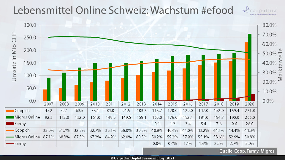 Lebensmittel Online Schweiz: Umsatz und Marktanteile 2007 – 2020 von Migros Online (ehemals LeShop), Coop.ch (ehemals Coop@Home) und Farmy #efood / Quelle: Coop, Farmy und Migros / Grafik: Carpathia AG
