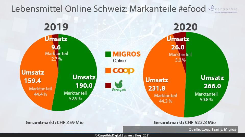 Lebensmittel Online Schweiz 2019 – 2020: Markanteile von Migros Online (ehemals LeShop), Coop.ch (ehemals Coop@Home) und Farmy #efood / Quelle: Coop, Farmy, Migros / Grafik: Carpathia AG