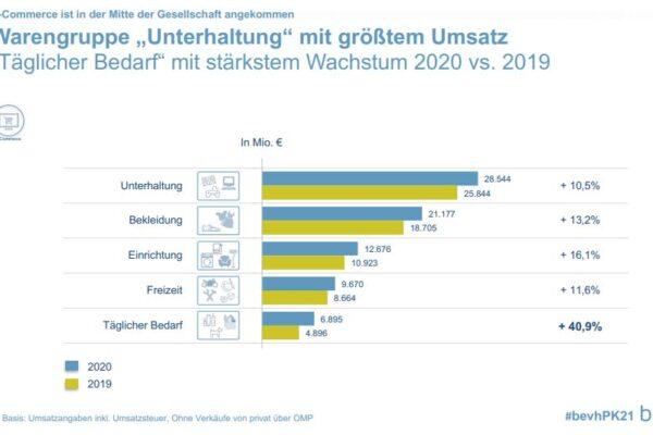 Deutscher E-Commerce 2020: Beschleunigtes Umsatzwachstum von 14.6 % auf EUR 83.3 Mrd.