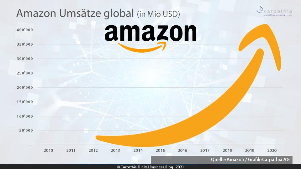 Amazon verdoppelt 2020 globales Handelswachstum und dürfte in Deutschland ein GMV von fast EUR 37 Mrd. erreicht haben