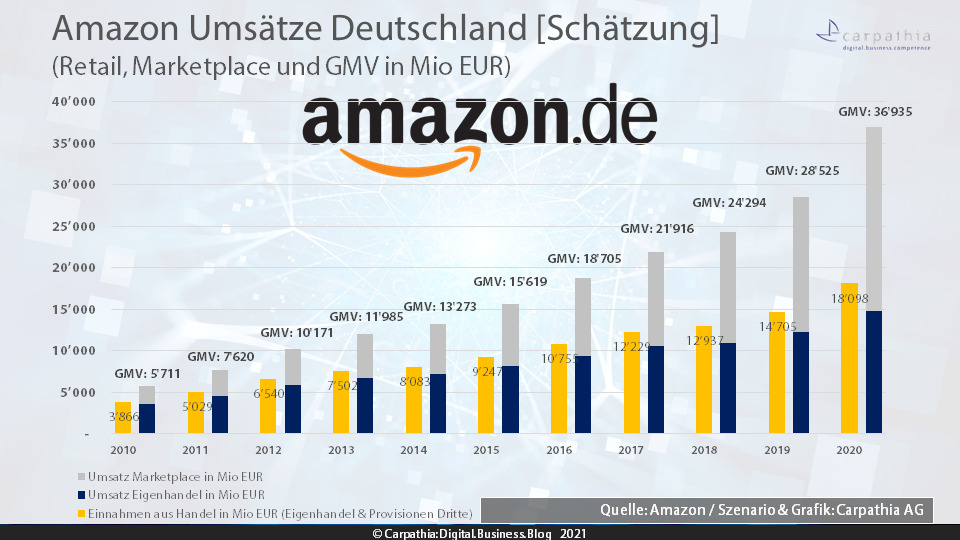 Amazon Umsätze Deutschland – GMV 2020 (Schätzung) – Quelle: Amazon / Szenario & Grafik: Carpathia AG