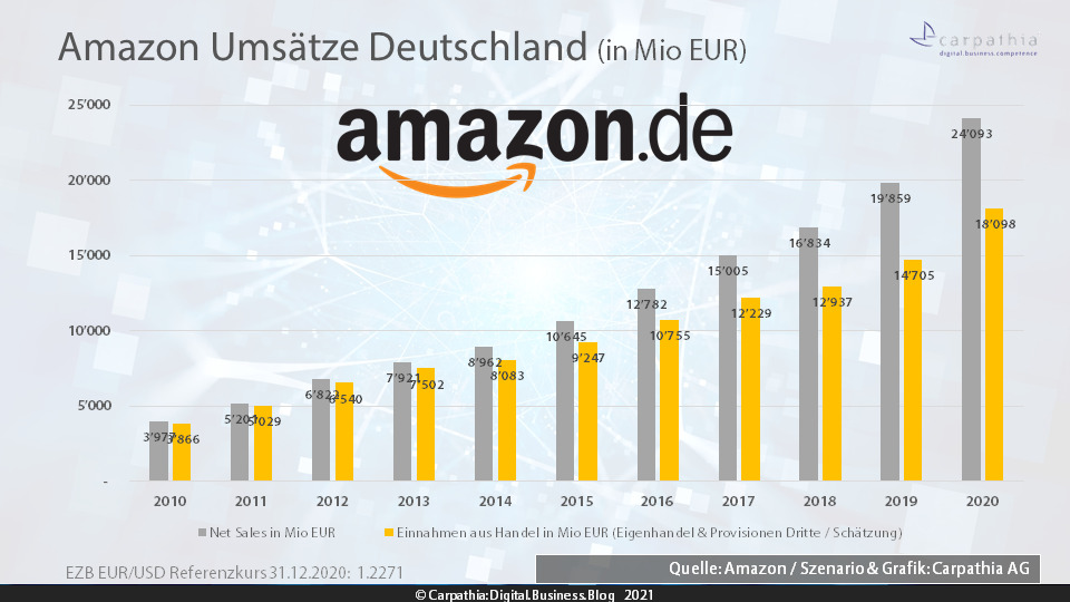 Amazon Umsätze Deutschland 2020 – Quelle: Amazon / Schätzung & Grafik: Carpathia AG