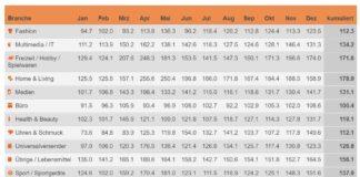 Indexierte Monatsumsätze im Schweizer Onlinehandel im Vergleich zum jeweiligen Vorjahresmonat – Januar – Dezember 2020 / Quelle: distanzhandel.ch