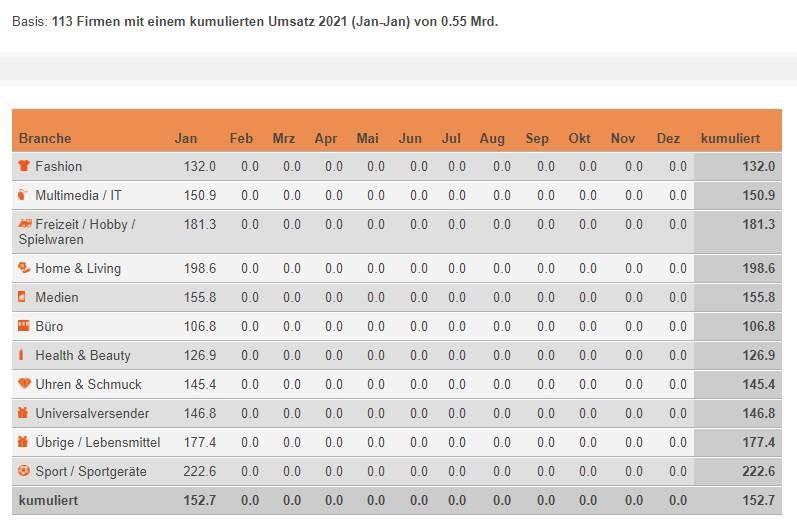 Indexierte Monatsumsätze im Schweizer Onlinehandel im Vergleich zum jeweiligen Vorjahresmonat – Januar 2021 / Quelle: distanzhandel.ch