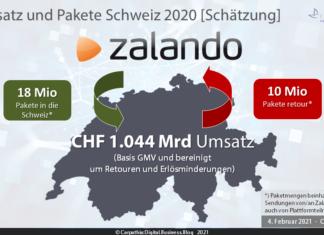Schätzung Umsatz und Paketmengen Zalando Schweiz 2020 – Quelle: Carpathia AG