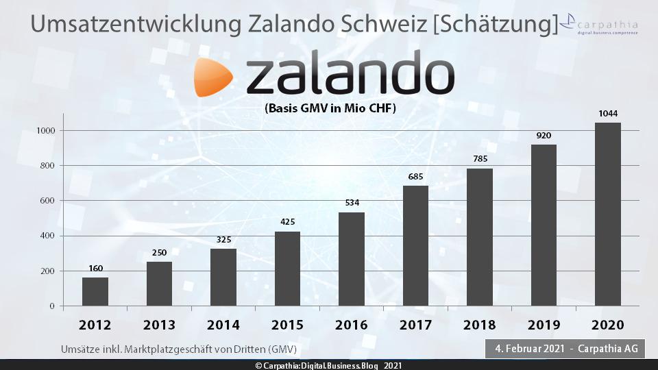 Schätzung Umsätze Zalando Schweiz 2012-2020 – Quelle: Carpathia AG