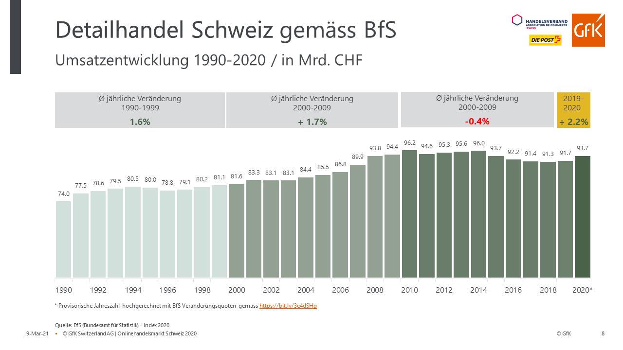 Umsatzentwicklung Detailhandel Schweiz 1990-2020 in Mrd. CHF / Quelle BfS