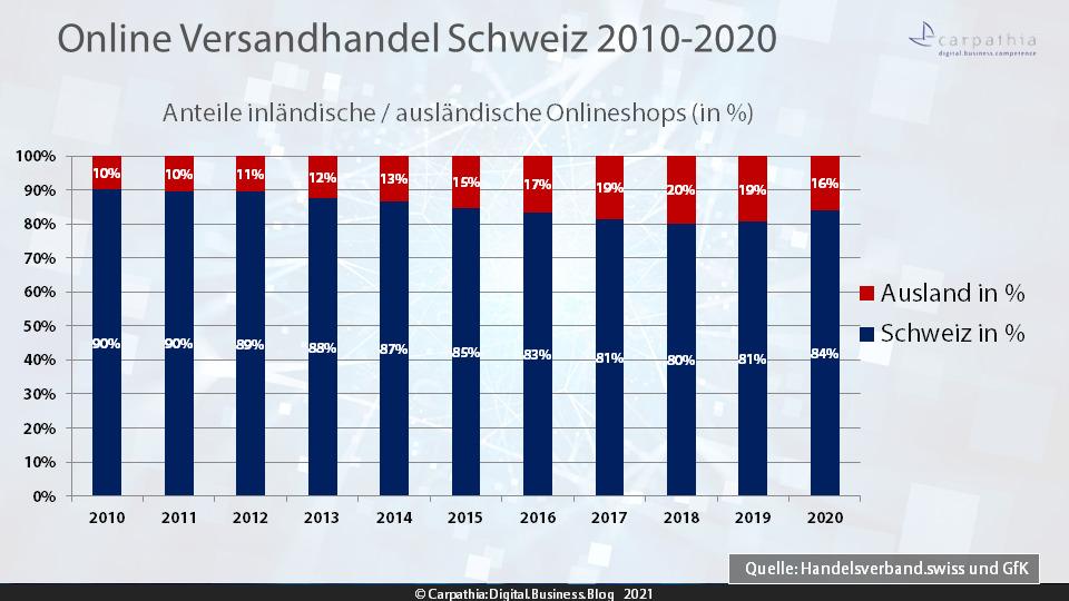 Anteile inländische / ausländische Onlineshops 2010-2020 – Quelle: Handelsverband.swiss/GfK – Grafik: Carpathia