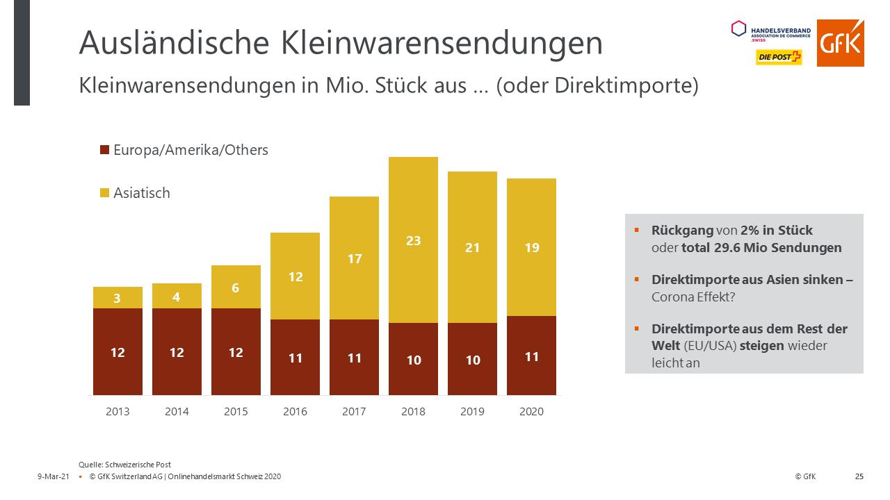 Entwicklung Kleinwarensendungen aus dem Ausland – Quelle: Handelsverband.swiss/GfK