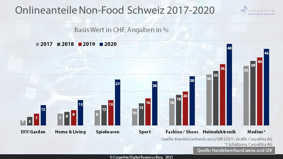 Onlineanteile wichtigste Sortimente Non-Food 2017-2020 – Quelle: Handelsverband.swiss/GfK – Grafik: Carpathia