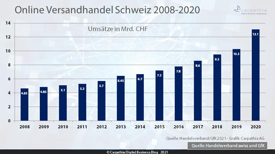 Umsatzentwicklung Online- und Versandhandel 2008-2020 – Quelle: Handelsverband.swiss/GfK – Grafik: Carpathia