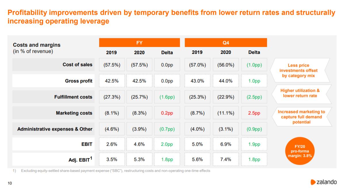 Zalandos Kostenstruktur / Quelle: corporate.zalando.com