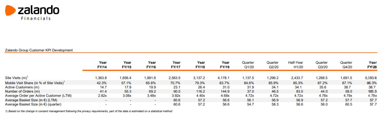 Wichtige KPIs / Quelle: corporate.zalando.com