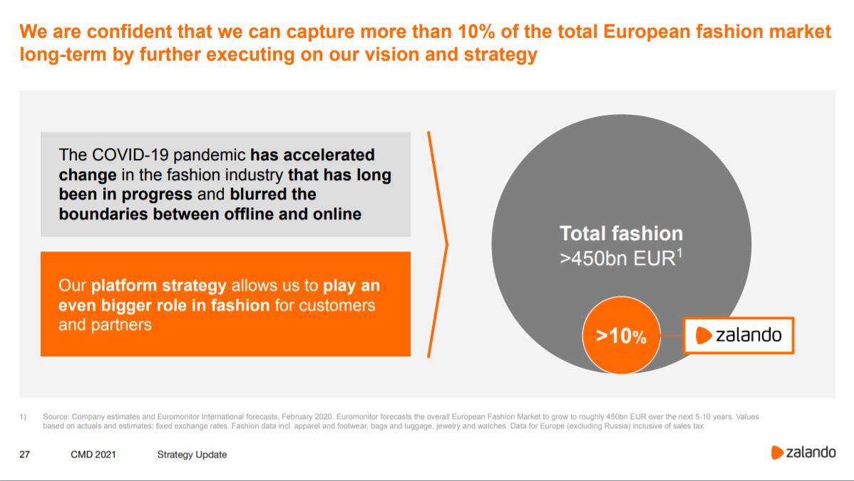 Zalandos Ambitionen im europäischen Fashion-Markt / Quelle: corporate.zalando.com