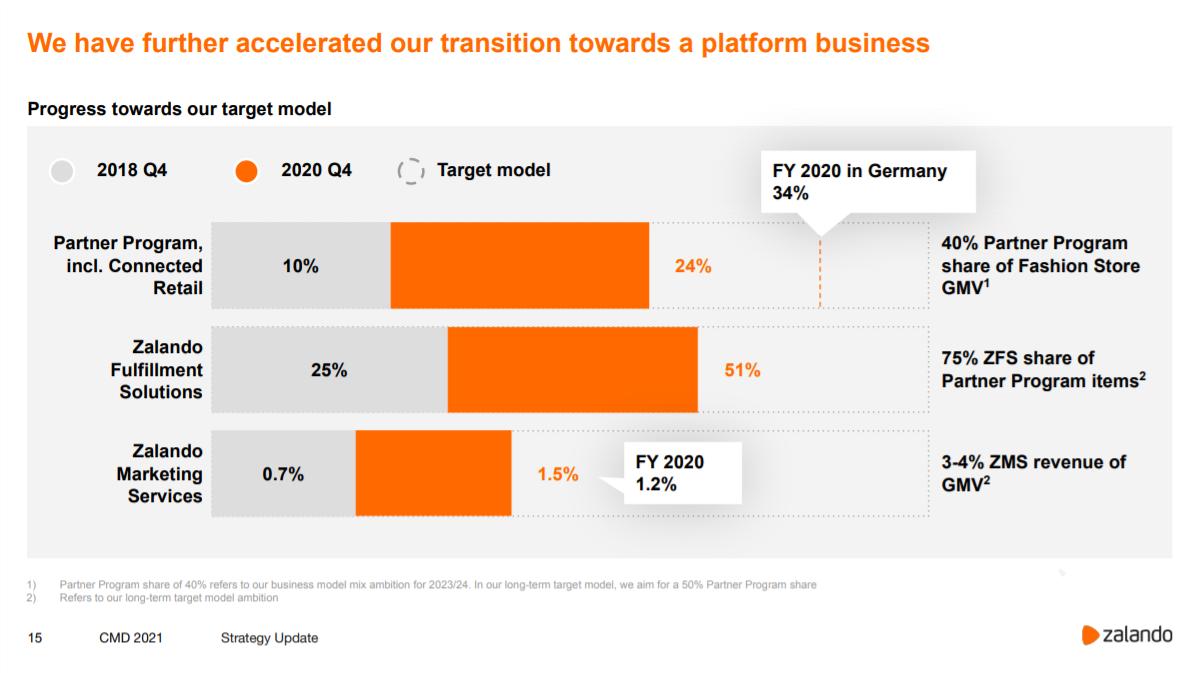 Zalando Kennzahlen zur Entwicklung der Plattform-Strategie / Quelle: corporate.zalando.com