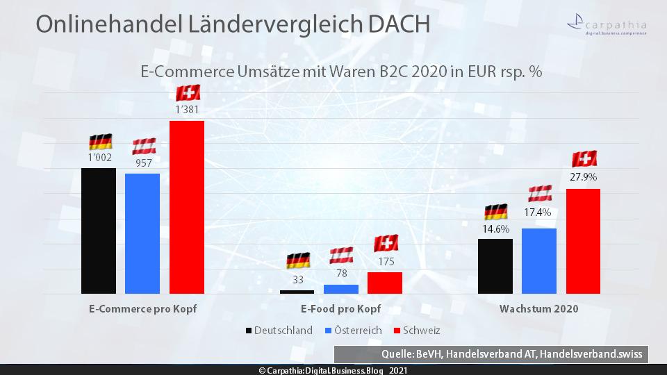 Onlinehandel Ländervergleich DACH - Quelle: BeVH, Handelsverband AT, Handelsverband.swiss