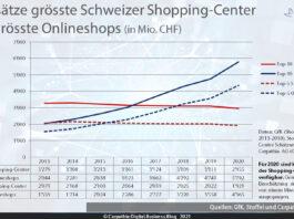 Umsätze der grössten Schweizer Shopping-Center im Vergleich der grössten Schweizer Onlineshops. – Quelle: GfK , Stoffel und Carpathia – Grafik: Carpathia 2021