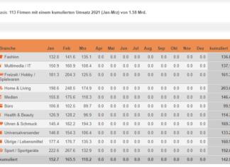 Indexierte im Schweizer Onlinehandel im Vergleich zum jeweiligen Vorjahresmonat – Januar - März 2021 / Quelle: distanzhandel.chIndexierte Monatsumsätze im Schweizer Onlinehandel im Vergleich zum jeweiligen Vorjahresmonat – Januar - März 2021 / Quelle: distanzhandel.ch