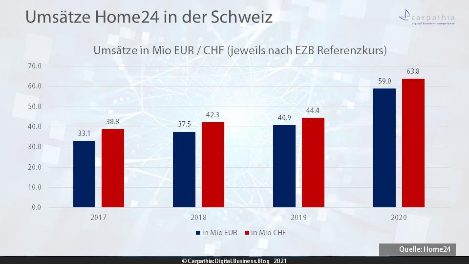 Umsätze Hom24 Schweiz 2017-2020 / Quelle: Geschäftsberichte Home24