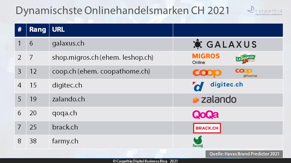 Havas Brand Predictor 2021: 8 dynamischste Onlinehandelsmarken 2021 / Quelle: Havas - Grafik: Carpathia