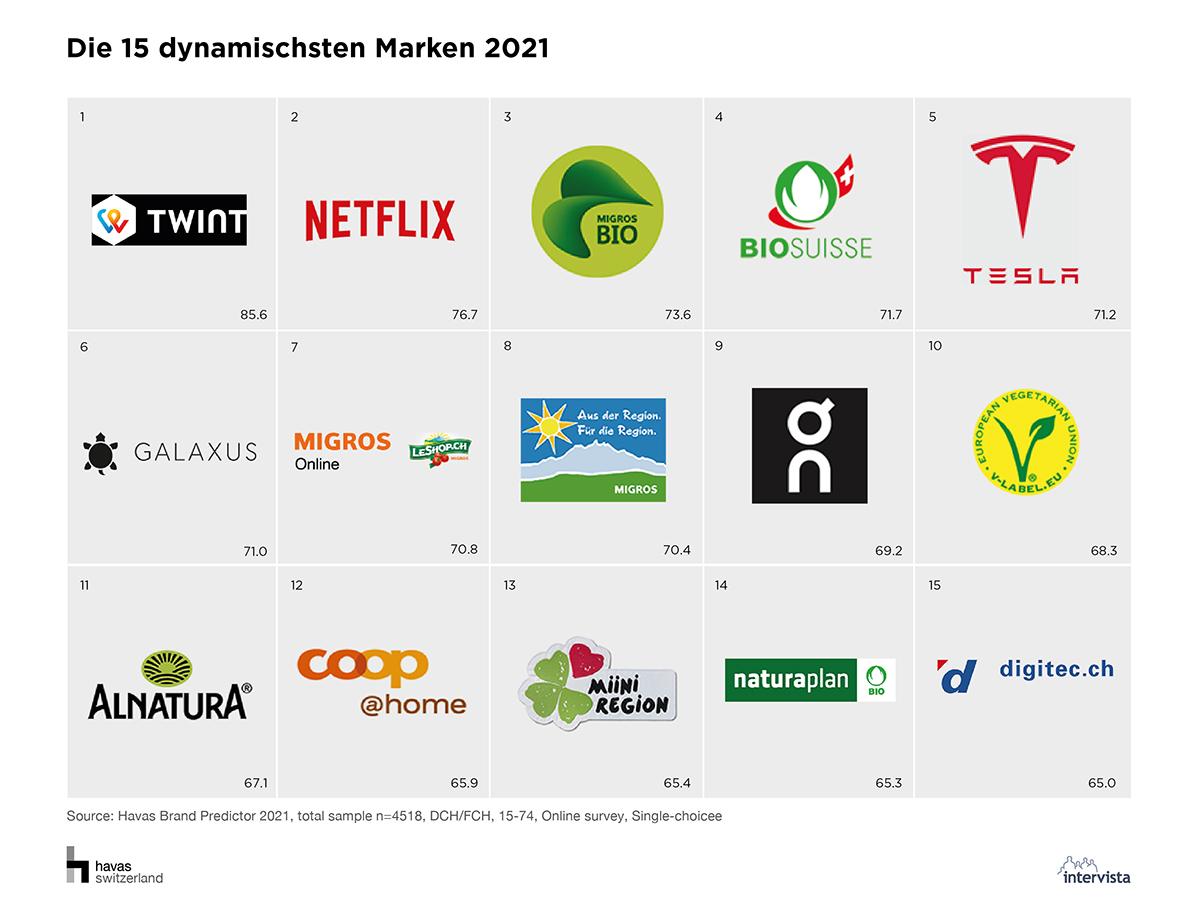Havas Brand Predictor 2021: 15 dynamischste Marken 2021 / Quelle: Havas