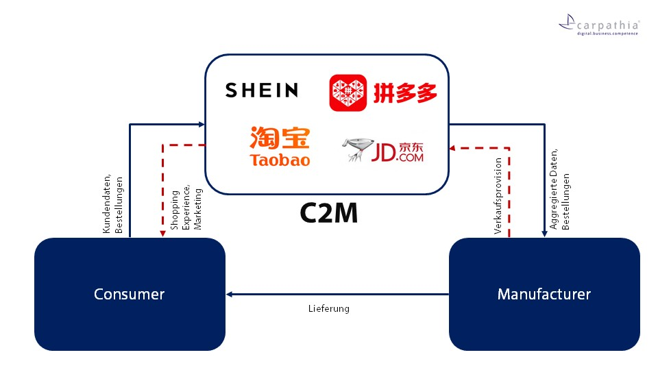 Das C2M-Modell vereinfacht dargestellt