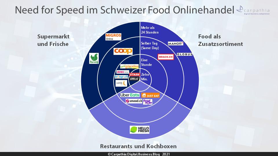 Need for Speed im Schweizer Food Onlinehandel - Quelle/Grafik: Carpathia AG