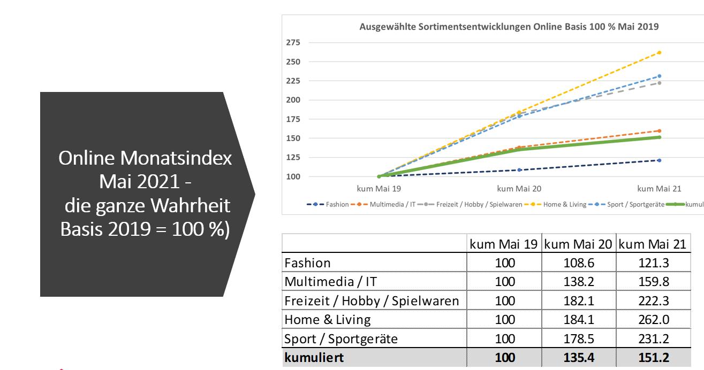 Ausgewählte Sortimentsentwicklung und kumulierter Onlinehandel in der Schweiz Mai 2019-2020-2021 - Quelle: handelsverbands.swiss