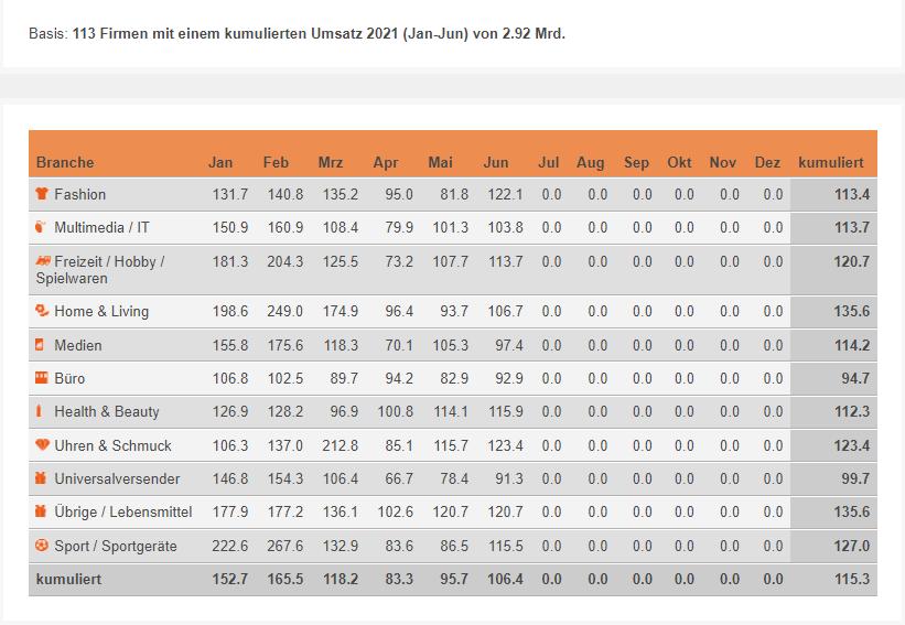 Indexierte Monatsumsätze im Schweizer Onlinehandel im Vergleich zum jeweiligen Vorjahresmonat (Januar-Juni 2021) - Quelle: distanzhandel.ch