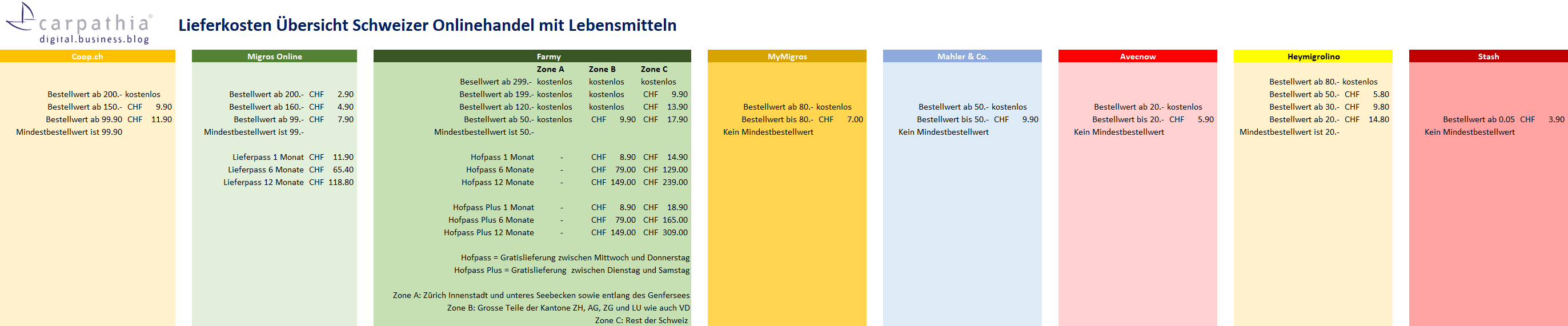 Lieferkosten Schweizer Onlinehandel mit Lebensmitteln - Grafik: Carpathia AG