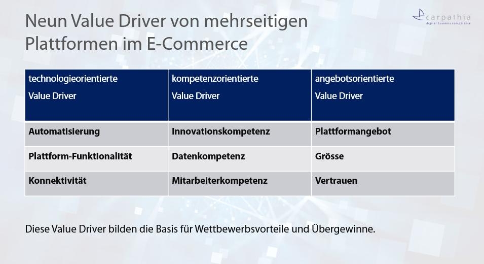 Value Driver von mehrseitigen Plattformen
