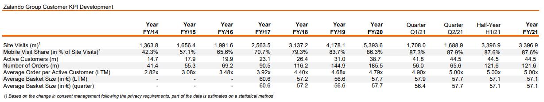 Zalando wichtige KPIs - Quelle: corporate.zalando.com