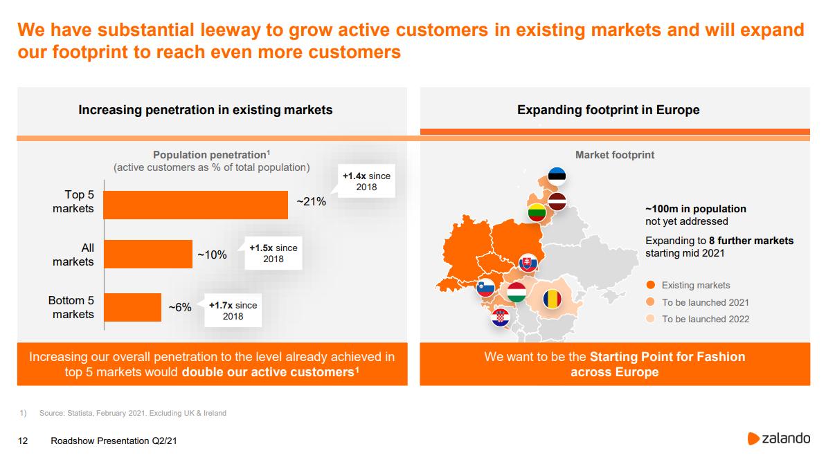 Zalando Marktdurchdringung und Expansion - Quelle: corporate.zalando.com
