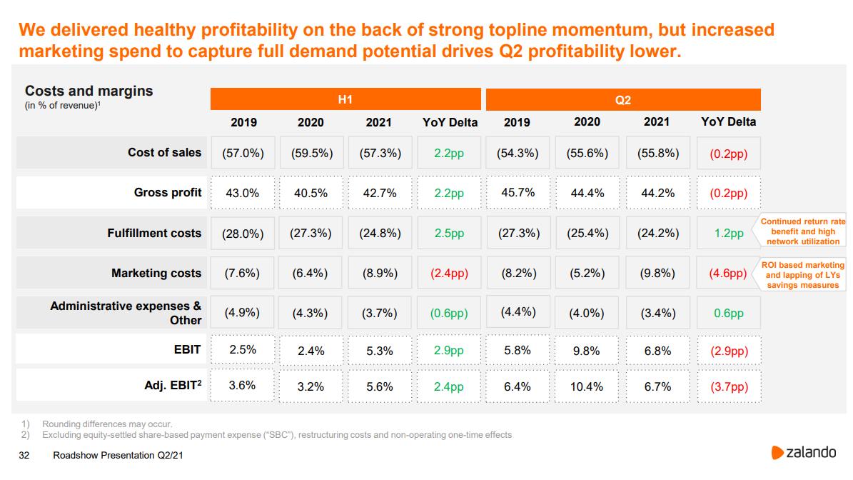 Zalando Profitabilität - Quelle: corporate.zalando.com