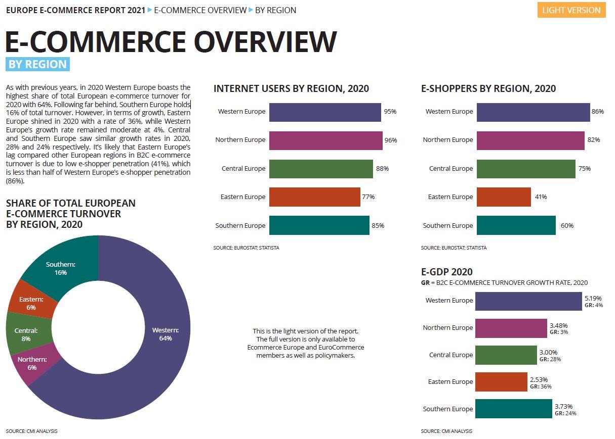 Europe E-Commerce Report 2021 - Übersicht nach Region