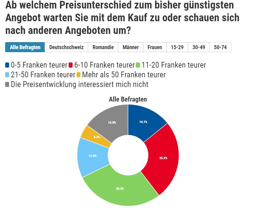 Umfrage Preistransparenz Galaxus 2