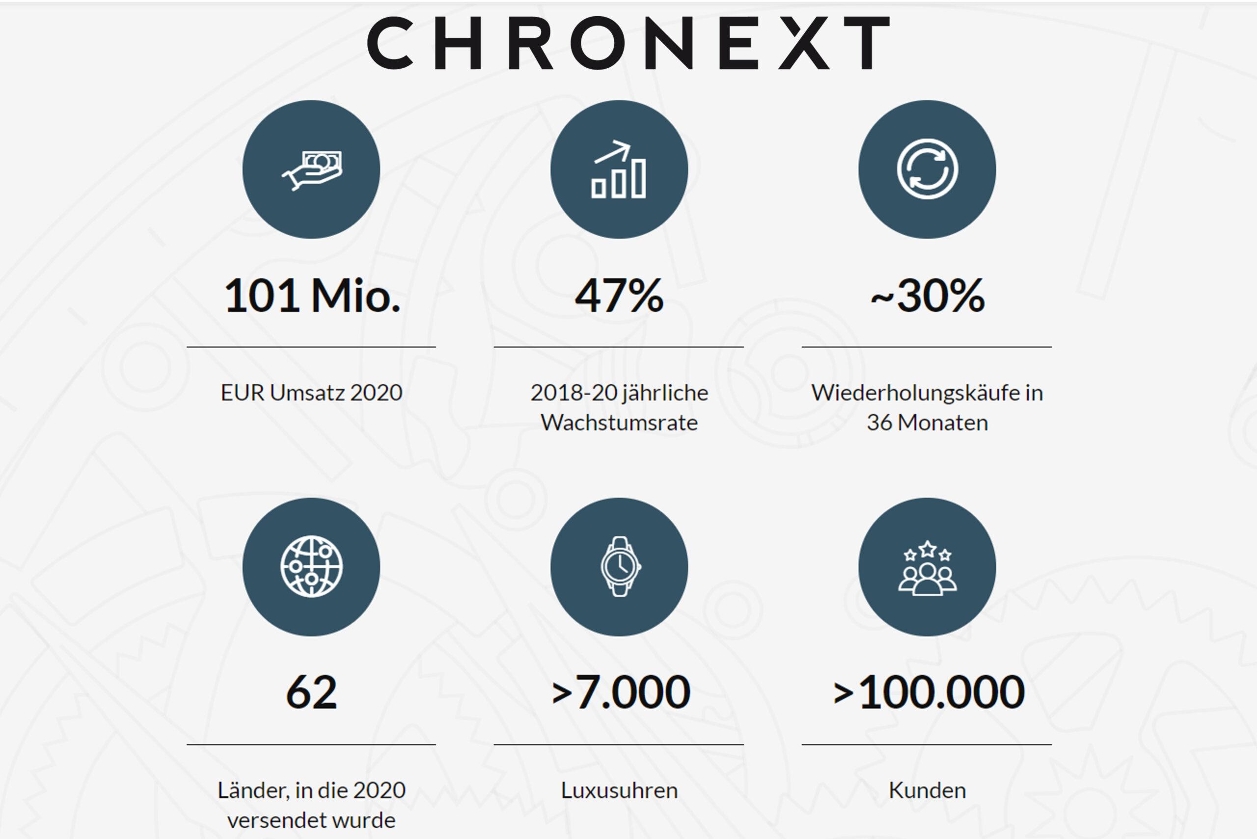 KPIs zum geplanten IPO von Chronext - Quelle: Chronext
